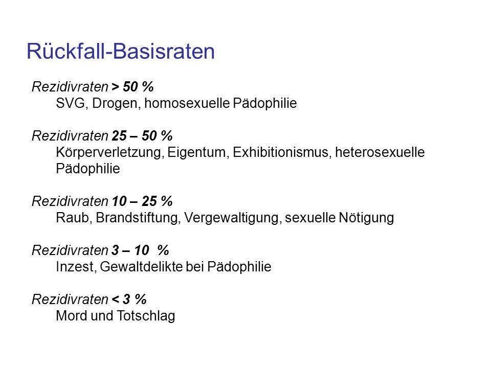 Rückfall-Basisraten Rezidivraten > 50 % SVG, Drogen, homosexuelle Pädophilie Rezidivraten 25 – 50 % Körperverletzung, Eigentum, Exhibitionismus, heterosexuelle Pädophilie Rezidivraten 10 – 25 % Raub, Brandstiftung, Vergewaltigung, sexuelle Nötigung Rezidivraten 3 – 10 % Inzest, Gewaltdelikte bei Pädophilie Rezidivraten < 3 % Mord und Totschlag