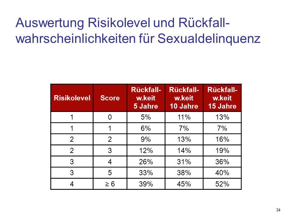 Auswertung Risikolevel und Rückfall- wahrscheinlichkeiten für Sexualdelinquenz 34 RisikolevelScore Rückfall- w.keit 5 Jahre Rückfall- w.keit 10 Jahre Rückfall- w.keit 15 Jahre 105%11%13% 116%7% 229%13%16% 2312%14%19% 3426%31%36% 3533%38%40% 4≥ 639%45%52%