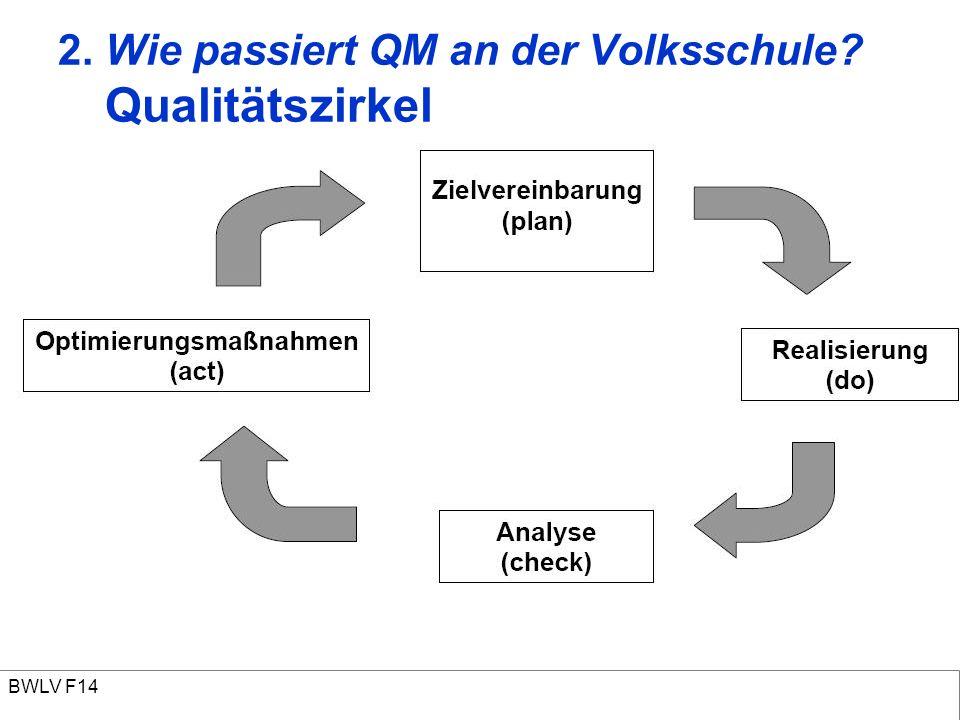 2. Wie passiert QM an der Volksschule? Qualitätszirkel BWLV F14