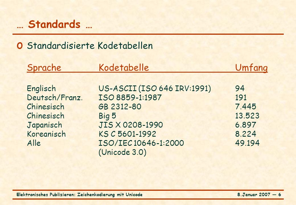 8.Januar 2007 ― 7Elektronisches Publizieren: Zeichenkodierung mit Unicode … Standards o Standardisierte Kodierungsschemata KodierungKodetabelleBytes Shift-JISJIS X 0208-19902 EUC-JPJIS X 0208-1990 and2 JIS X 0212-1990 Big 5Big 52 EUC-KRKS C 5601-19922 UTF-8Unicode 3.0 3/6