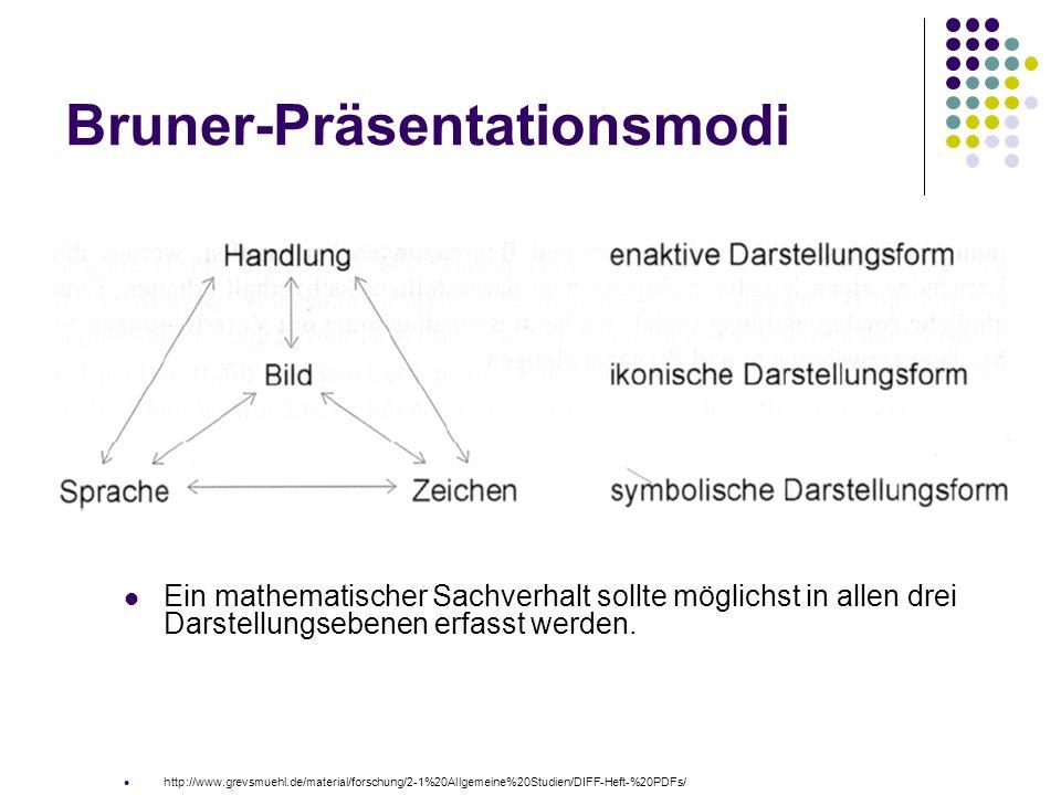Bruner-Präsentationsmodi Ein mathematischer Sachverhalt sollte möglichst in allen drei Darstellungsebenen erfasst werden.