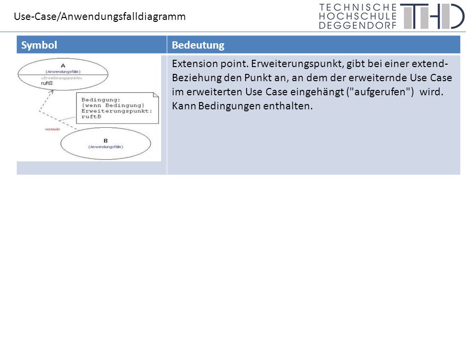 Use-Case/Anwendungsfalldiagramm SymbolBedeutung Extension point.