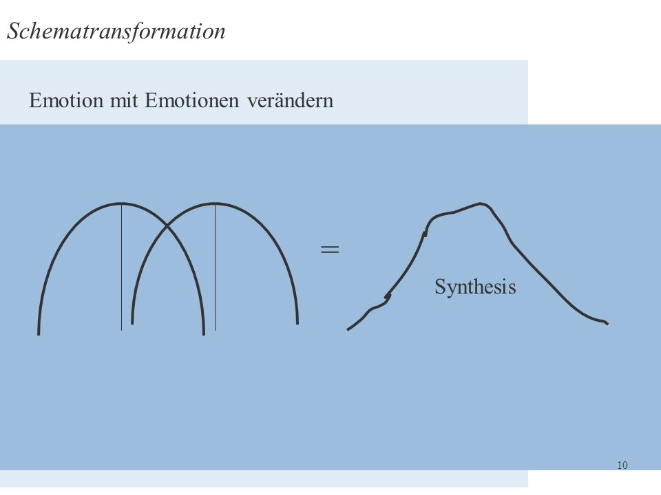 Schematransformation = Emotion mit Emotionen verändern Synthesis 10