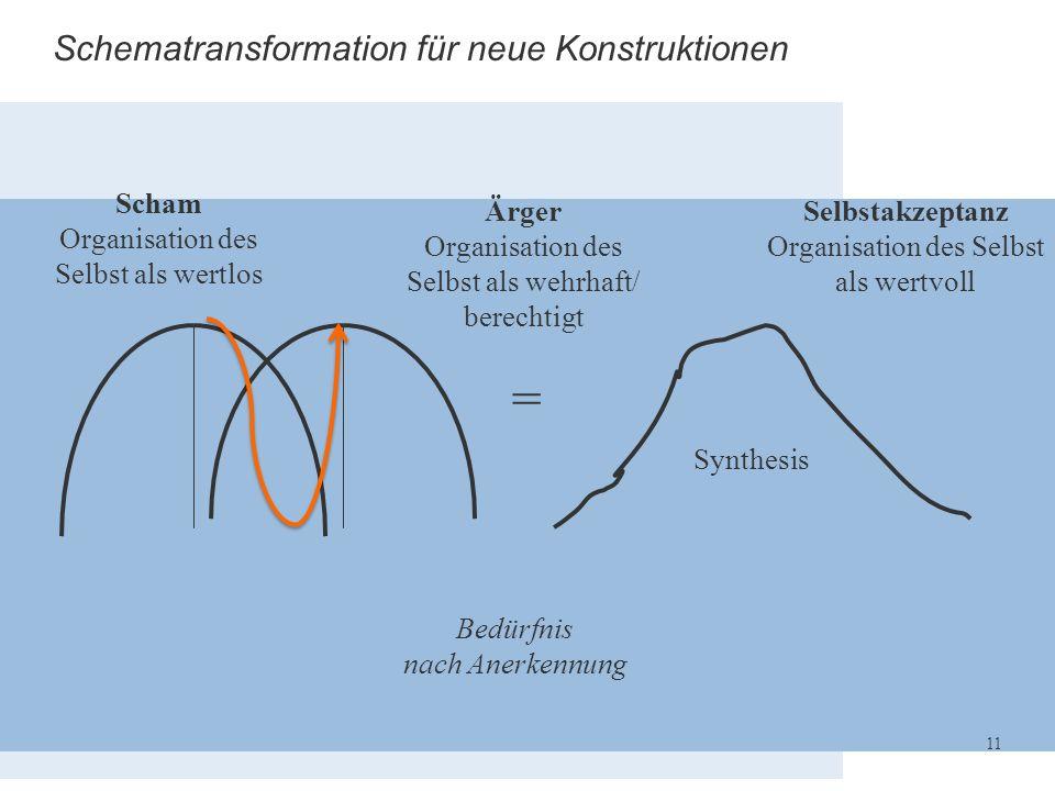 Schematransformation für neue Konstruktionen = Bedürfnis nach Anerkennung Synthesis 11 Scham Organisation des Selbst als wertlos Ärger Organisation de
