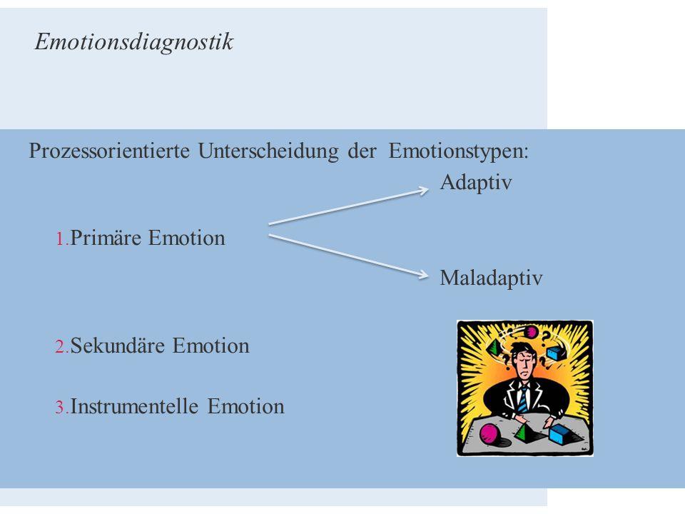 Prozessorientierte Unterscheidung der Emotionstypen: Adaptiv 1. Primäre Emotion Maladaptiv 2. Sekundäre Emotion 3. Instrumentelle Emotion Emotionsdiag