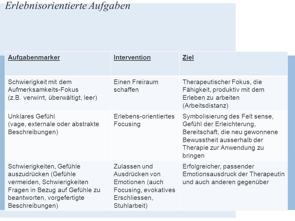 Erlebnisorientierte Aufgaben AufgabenmarkerInterventionZiel Schwierigkeit mit dem Aufmerksamkeits-Fokus (z.B. verwirrt, überwältigt, leer) Einen Freir