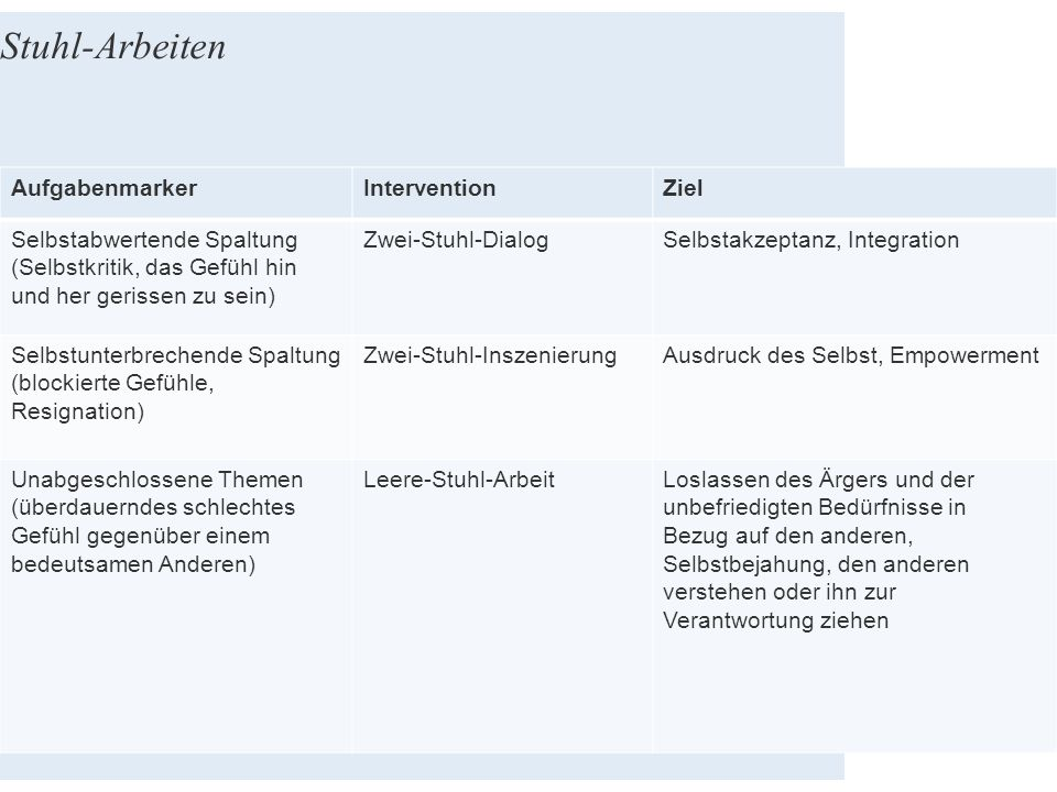 Stuhl-Arbeiten AufgabenmarkerInterventionZiel Selbstabwertende Spaltung (Selbstkritik, das Gefühl hin und her gerissen zu sein) Zwei-Stuhl-DialogSelbs