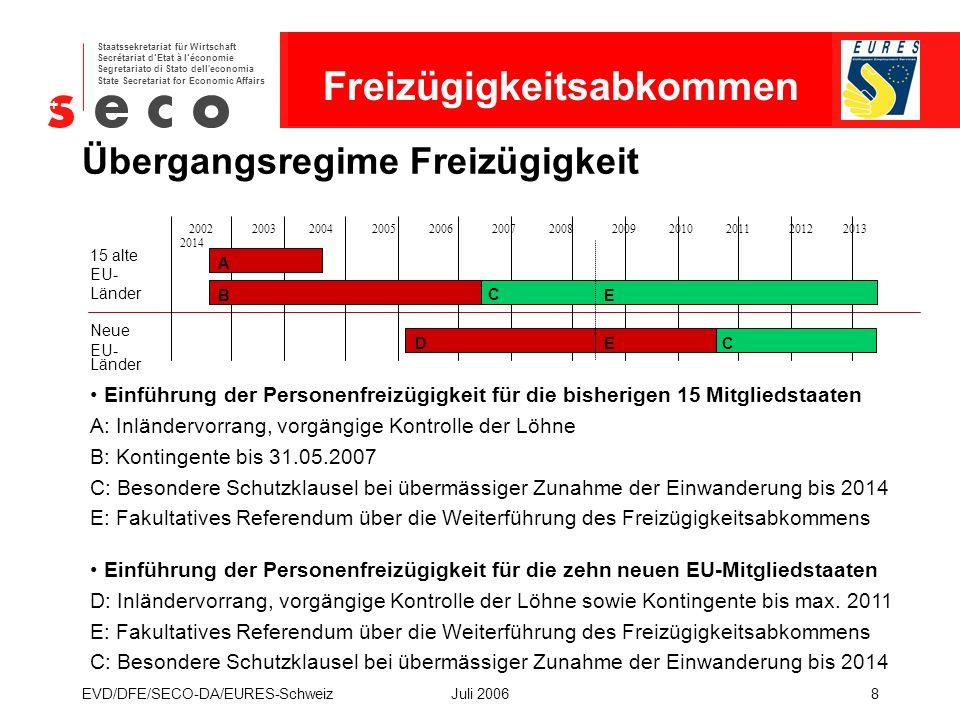 EURES - Schweiz Staatssekretariat für Wirtschaft Secrétariat d'Etat à l'économie Segretariato di Stato dell economia State Secretariat for Economic Affairs EVD/DFE/SECO-DA/EURES-SchweizJuli 20068 Übergangsregime Freizügigkeit 2002 2003 2004 2005 2006 2007 2008 2009 2010 2011 2012 2013 2014 Neue EU- Länder 15 alte EU- Länder A B C E DEC Einführung der Personenfreizügigkeit für die bisherigen 15 Mitgliedstaaten A: Inländervorrang, vorgängige Kontrolle der Löhne B: Kontingente bis 31.05.2007 C: Besondere Schutzklausel bei übermässiger Zunahme der Einwanderung bis 2014 E: Fakultatives Referendum über die Weiterführung des Freizügigkeitsabkommens Einführung der Personenfreizügigkeit für die zehn neuen EU-Mitgliedstaaten D: Inländervorrang, vorgängige Kontrolle der Löhne sowie Kontingente bis max.