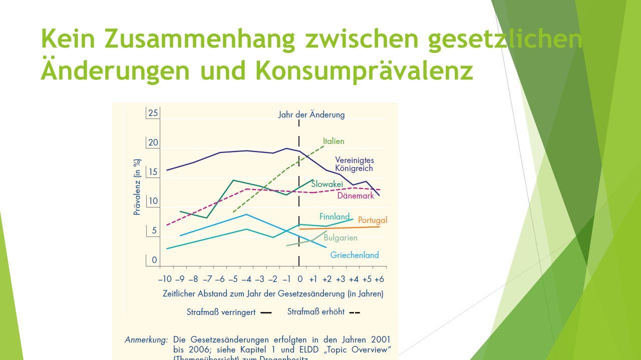 Kein Zusammenhang zwischen gesetzlichen Änderungen und Konsumprävalenz