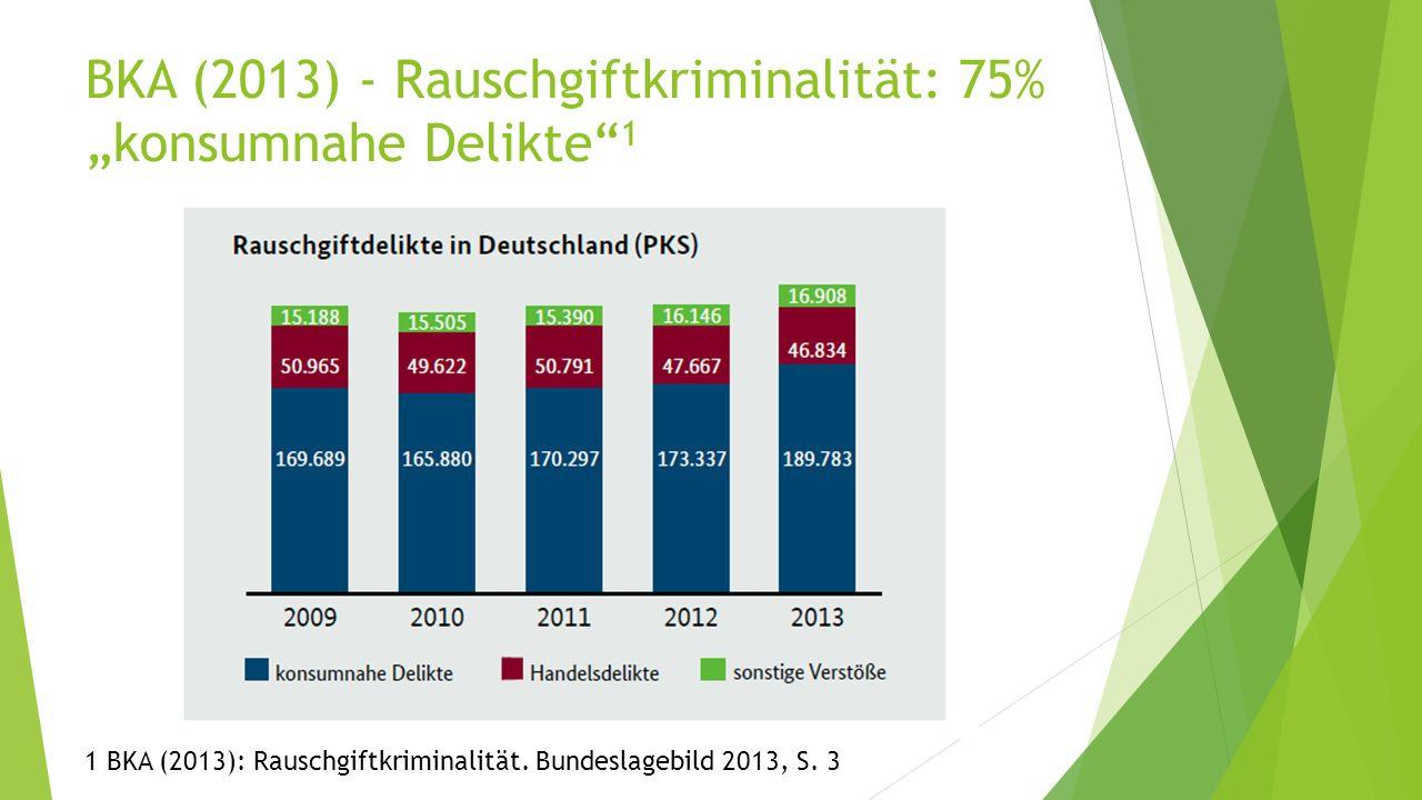 "BKA (2013) - Rauschgiftkriminalität: 75% ""konsumnahe Delikte"" 1 1 BKA (2013): Rauschgiftkriminalität. Bundeslagebild 2013, S. 3"