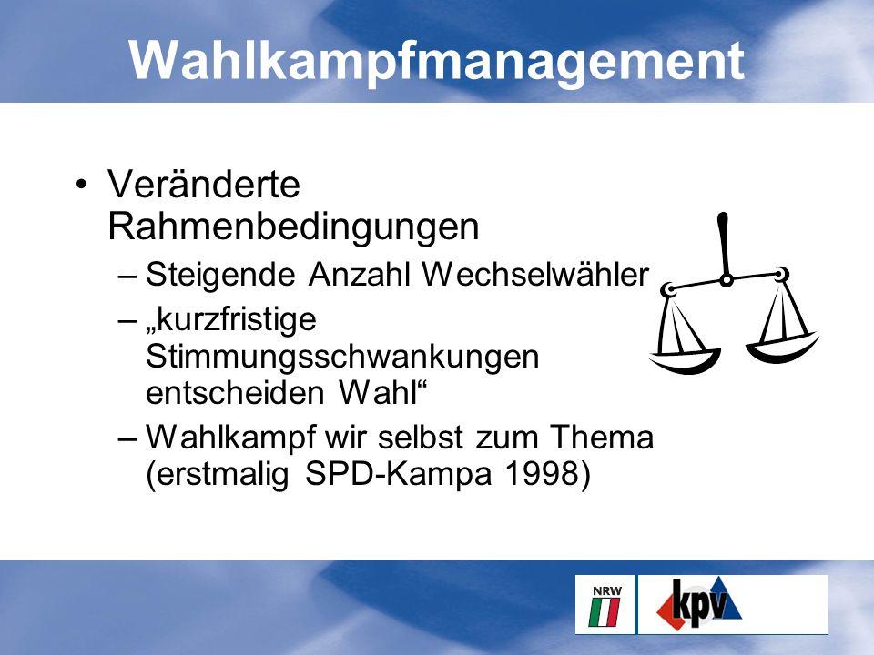 """Wahlkampfmanagement Veränderte Rahmenbedingungen –Steigende Anzahl Wechselwähler –""""kurzfristige Stimmungsschwankungen entscheiden Wahl –Wahlkampf wir selbst zum Thema (erstmalig SPD-Kampa 1998)"""