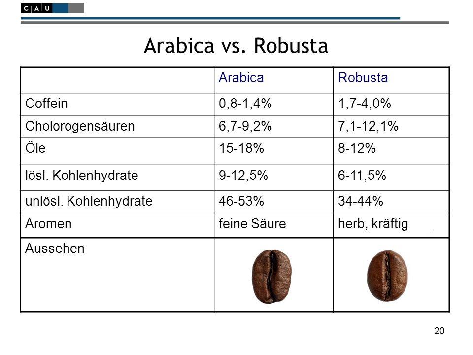 20 Arabica vs. Robusta ArabicaRobusta Coffein0,8-1,4%1,7-4,0% Cholorogensäuren6,7-9,2%7,1-12,1% Öle15-18%8-12% lösl. Kohlenhydrate9-12,5%6-11,5% unlös
