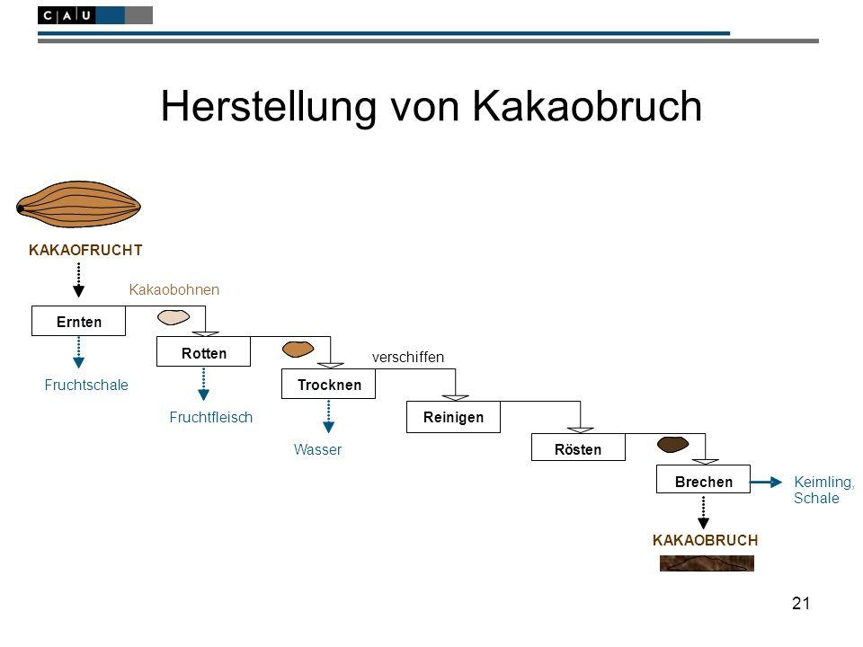 21 Herstellung von Kakaobruch Trocknen Reinigen Rösten Brechen verschiffen KAKAOFRUCHT Kakaobohnen Fruchtfleisch Fruchtschale Wasser Keimling, Schale Rotten Ernten KAKAOBRUCH