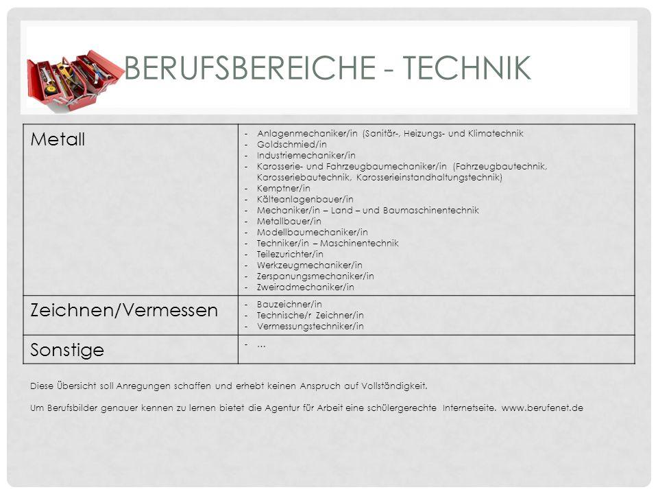 BERUFSBEREICHE - TECHNIK Metall -Anlagenmechaniker/in (Sanitär-, Heizungs- und Klimatechnik -Goldschmied/in -Industriemechaniker/in -Karosserie- und Fahrzeugbaumechaniker/in (Fahrzeugbautechnik, Karosseriebautechnik, Karosserieinstandhaltungstechnik) -Kemptner/in -Kälteanlagenbauer/in -Mechaniker/in – Land – und Baumaschinentechnik -Metallbauer/in -Modellbaumechaniker/in -Techniker/in – Maschinentechnik -Teilezurichter/in -Werkzeugmechaniker/in -Zerspanungsmechaniker/in -Zweiradmechaniker/in Zeichnen/Vermessen -Bauzeichner/in -Technische/r Zeichner/in -Vermessungstechniker/in Sonstige -…-… Diese Übersicht soll Anregungen schaffen und erhebt keinen Anspruch auf Vollständigkeit.