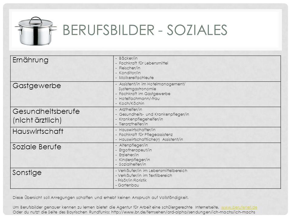 BERUFSBILDER - SOZIALES Ernährung - Bäcker/in - Fachkraft für Lebensmittel - Fleischer/in - Konditor/in - Molkereifachleute Gastgewerbe - Assistent/in im Hotelmanagement/ Systemgastronomie - Fachkraft im Gastgewerbe - Hotelfachmann/-frau - Koch/Köchin Gesundheitsberufe (nicht ärztlich) - Arzthelfer/in - Gesundheits- und Krankenpfleger/in - Krankenpflegehelfer/in - Tierarzthelfer/in Hauswirtschaft - Hauswirtschafter/in - Fachkraft für Pflegeassistenz - Hauswirtschaftliche(r) Assistent/in Soziale Berufe - Altenpfleger/in - Ergotherapeut/in - Erzieher/in - Kinderpfleger/in - Sozialhelfer/in Sonstige - Verkäufer/in im Lebensmittelbereich - Verkäufer/in im Textilbereich - Frisör/in Floristik - Gartenbau Diese Übersicht soll Anregungen schaffen und erhebt keinen Anspruch auf Vollständigkeit.
