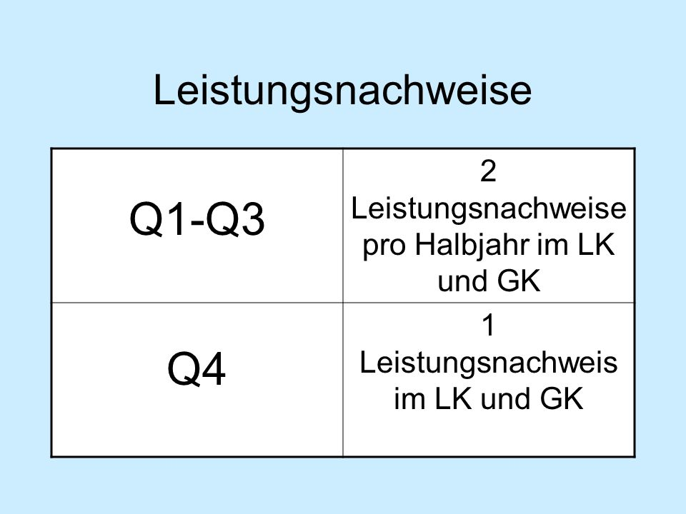 Leistungsnachweise Q1-Q3 2 Leistungsnachweise pro Halbjahr im LK und GK Q4 1 Leistungsnachweis im LK und GK