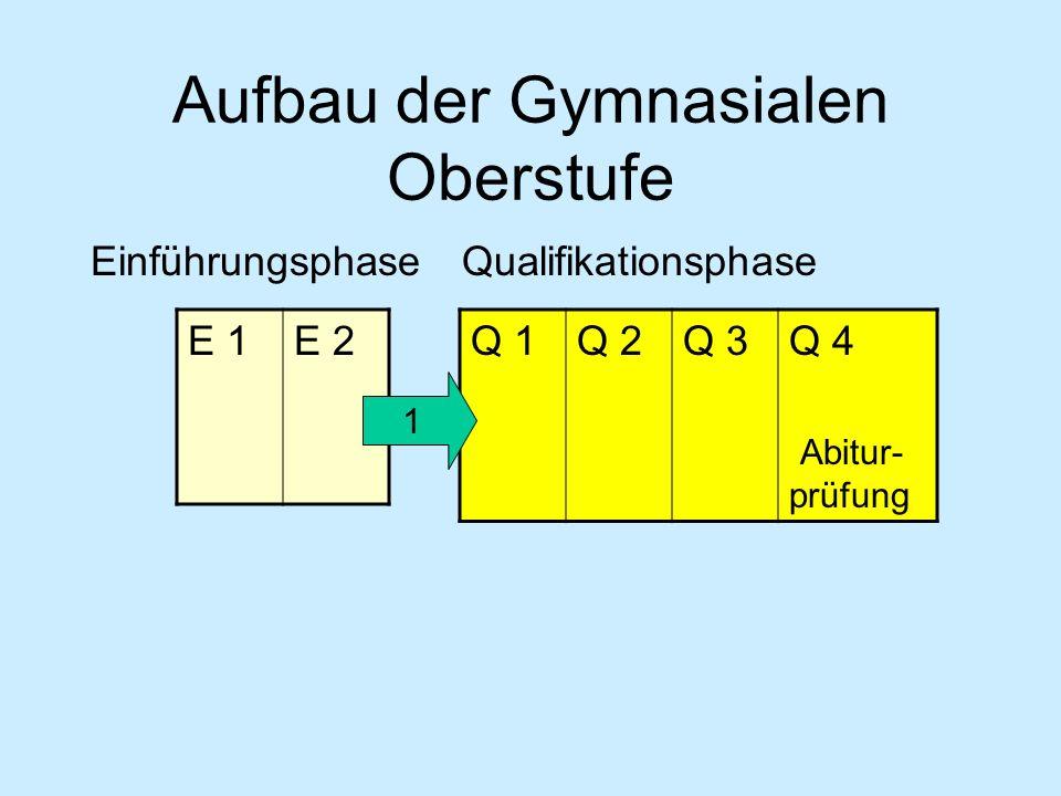 EinführungsphaseQualifikationsphase E 1E 2 Q 1Q 2Q 3Q 4 Abitur- prüfung 1 Aufbau der Gymnasialen Oberstufe