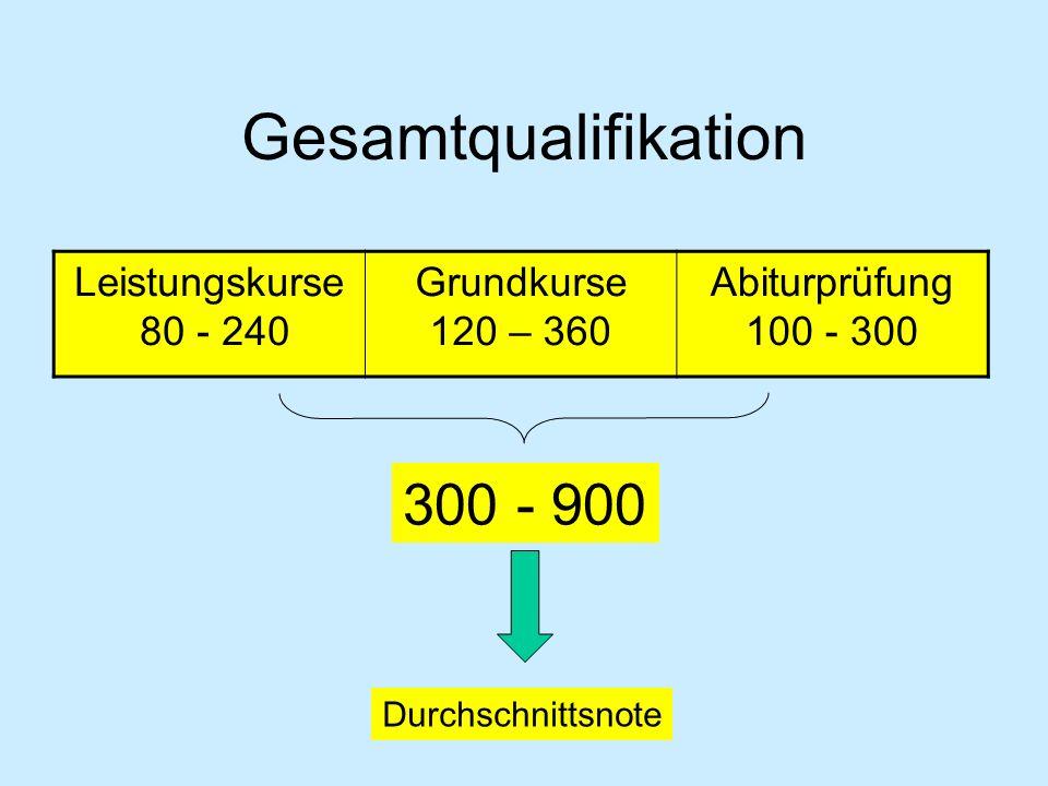 Gesamtqualifikation Leistungskurse 80 - 240 Grundkurse 120 – 360 Abiturprüfung 100 - 300 300 - 900 Durchschnittsnote