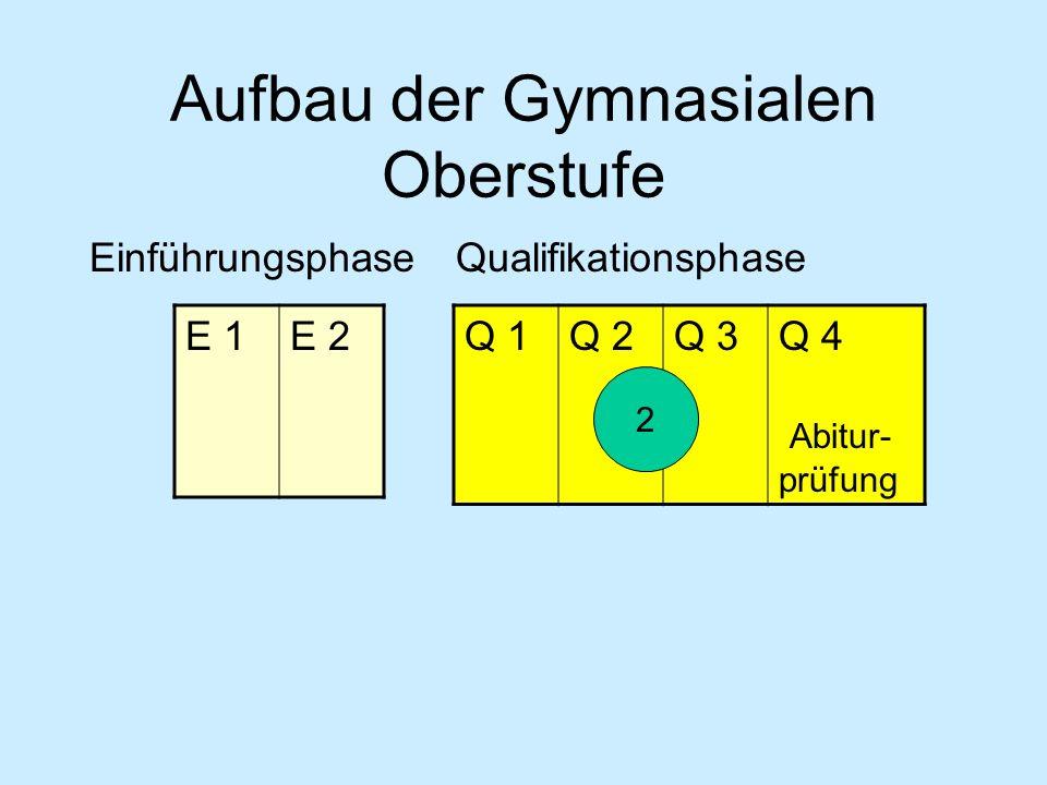 EinführungsphaseQualifikationsphase E 1E 2 Q 1Q 2Q 3Q 4 Abitur- prüfung 2 Abitur Aufbau der Gymnasialen Oberstufe 3