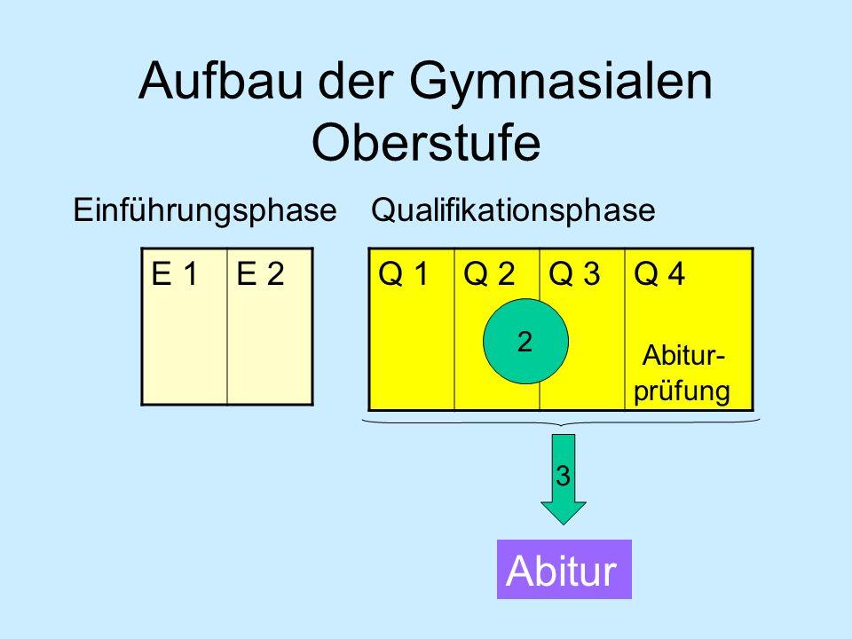 Qualifikationsphase 2 Leistungsfächer 5-stündig Grundkursfächer Deutsch u.