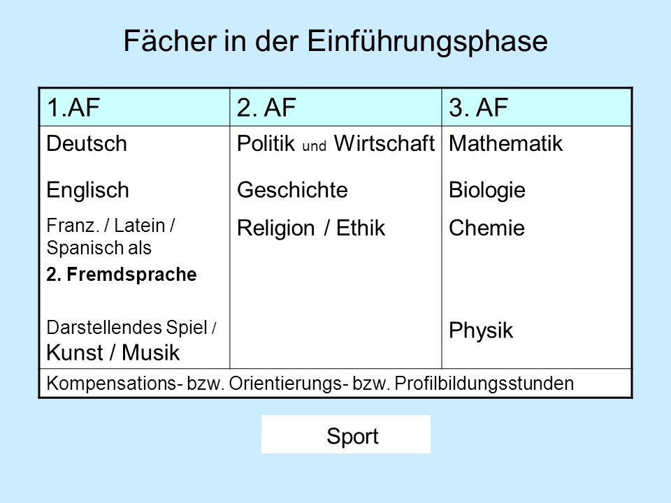 Belegverpflichtung in Q1 bis Q4 4 Deutsch Fremdsprache aus S1 Geschichte Mathematik Naturwissenschaft Sport Religion / Ethik 2 Kunst / Musik/ Darst.