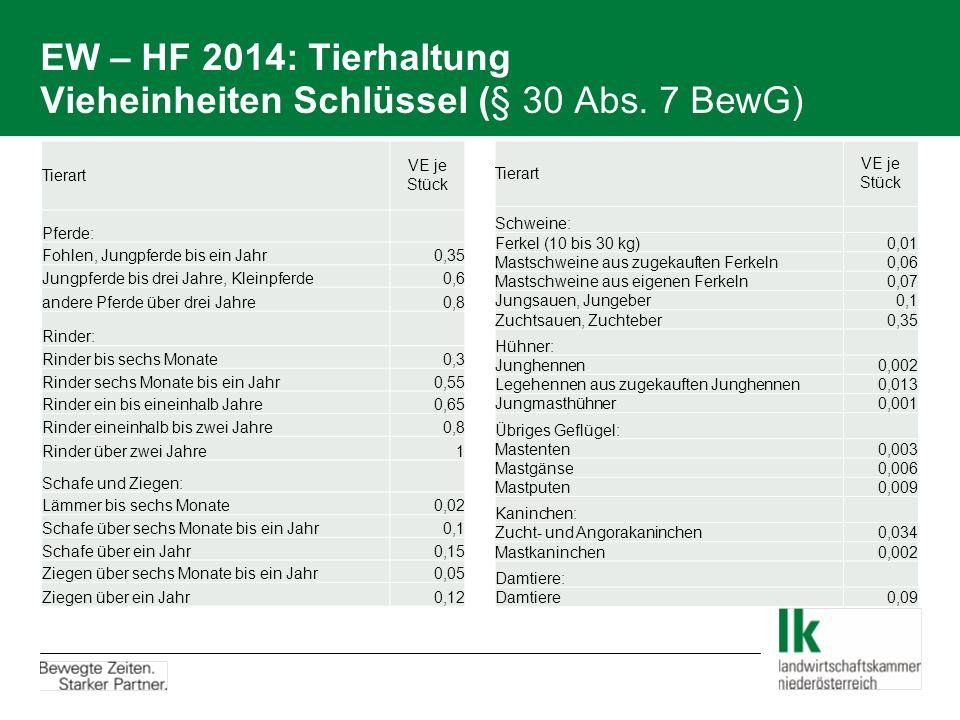 EW – HF 2014: Tierhaltung Vieheinheiten Schlüssel (§ 30 Abs. 7 BewG) Tierart VE je Stück Pferde: Fohlen, Jungpferde bis ein Jahr0,35 Jungpferde bis dr