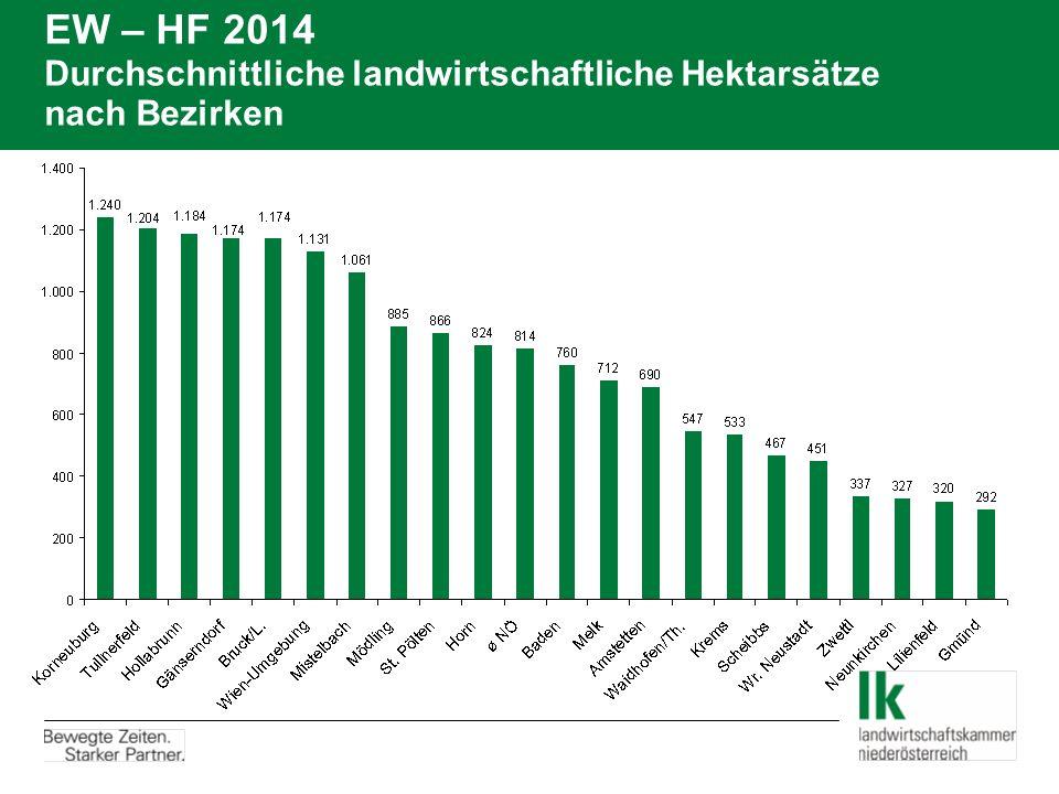 EW – HF 2014 Durchschnittliche landwirtschaftliche Hektarsätze nach Bezirken