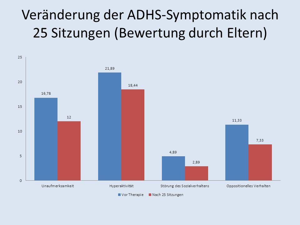 Veränderung der ADHS-Symptomatik nach 25 Sitzungen (Bewertung durch Eltern)