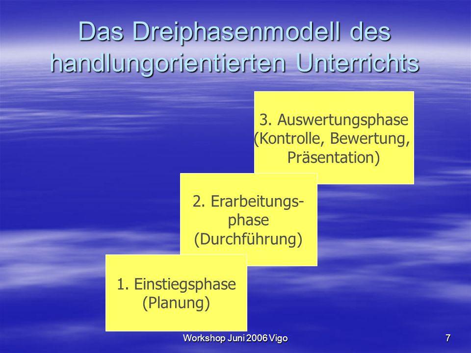 Workshop Juni 2006 Vigo7 Das Dreiphasenmodell des handlungorientierten Unterrichts 3. Auswertungsphase (Kontrolle, Bewertung, Präsentation) 2. Erarbei