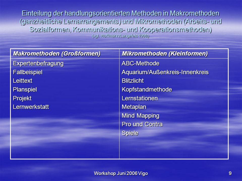 Workshop Juni 2006 Vigo9 Einteilung der handlungsorientierten Methoden in Makromethoden (ganzheitliche Lernarrangements) und Mikromethoden (Arbeits- und Sozialformen, Kommunikations- und Kooperationsmethoden) (vgl.