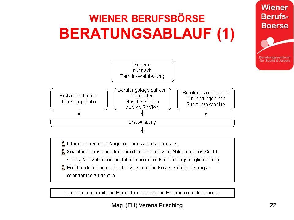 Mag. (FH) Verena Prisching22Mag. (FH) Verena Prisching22 WIENER BERUFSBÖRSE BERATUNGSABLAUF (1)
