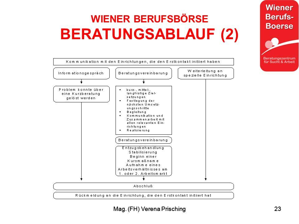 Mag. (FH) Verena Prisching23Mag. (FH) Verena Prisching23 WIENER BERUFSBÖRSE BERATUNGSABLAUF (2)