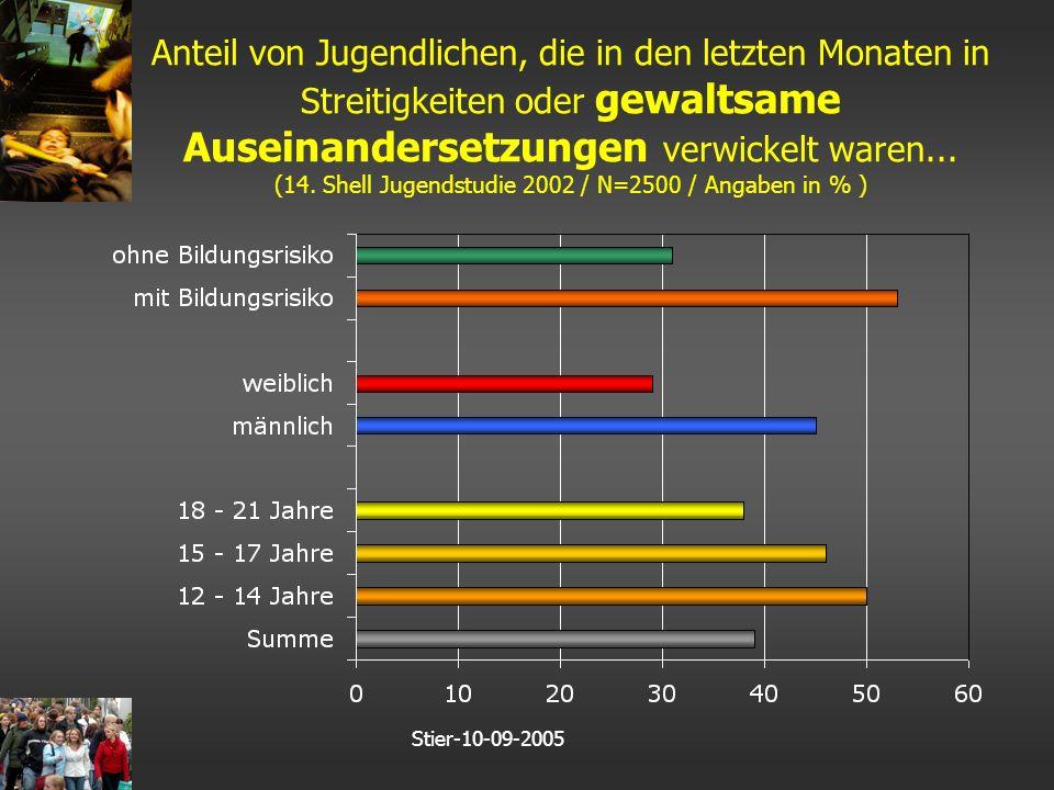 Stier-10-09-2005 Anteil von Jugendlichen, die in den letzten Monaten in Streitigkeiten oder gewaltsame Auseinandersetzungen verwickelt waren...