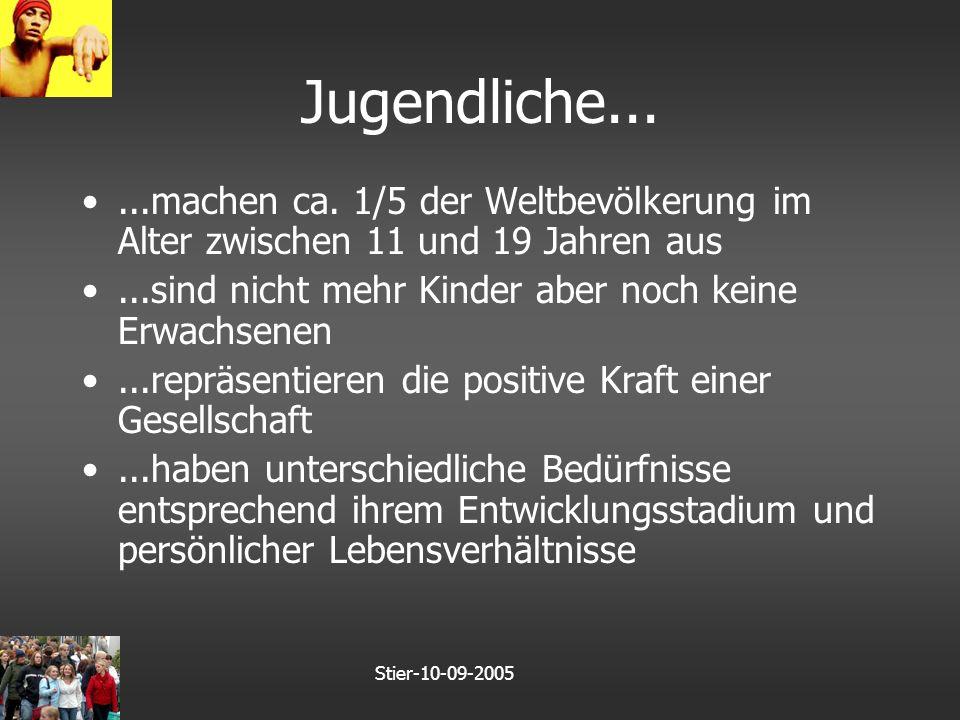 Stier-10-09-2005 Relevante jugendmedizinische Themen gewichtet nach Ausbildungsbedarf (2) n=258 Schweizer Pädiater Kraus/Stronski/Michaud – Medical Education 2003;37:709-714
