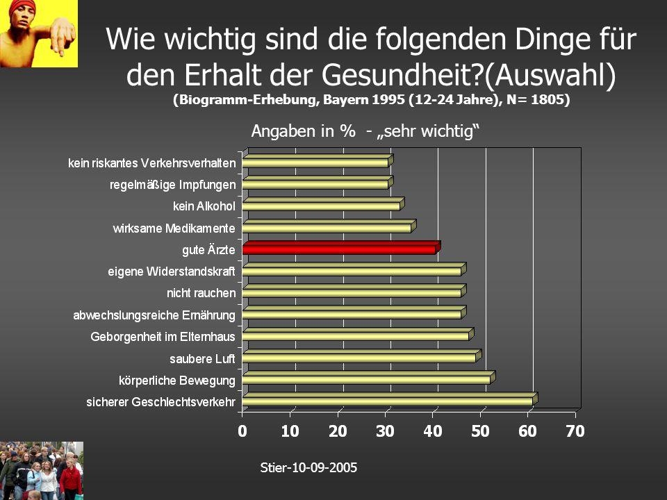 """Stier-10-09-2005 Wie wichtig sind die folgenden Dinge für den Erhalt der Gesundheit (Auswahl) (Biogramm-Erhebung, Bayern 1995 (12-24 Jahre), N= 1805) Angaben in % - """"sehr wichtig"""
