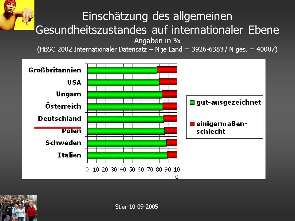 Stier-10-09-2005 Einschätzung des allgemeinen Gesundheitszustandes auf internationaler Ebene Angaben in % (HBSC 2002 Internationaler Datensatz – N je Land = 3926-6383 / N ges.