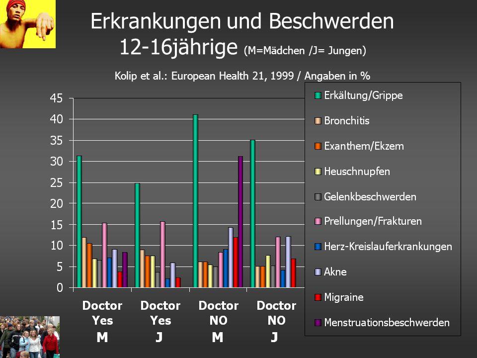 Erkrankungen und Beschwerden 12-16jährige (M=Mädchen /J= Jungen) Kolip et al.: European Health 21, 1999 / Angaben in % MJMJ