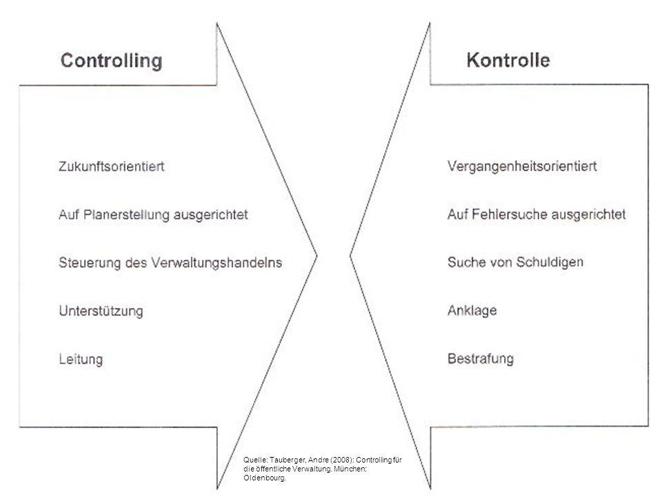 29.06.10Gleb Bäumler Arne Koberstein 19 Quelle: Tauberger, Andre (2008): Controlling für die öffentliche Verwaltung.