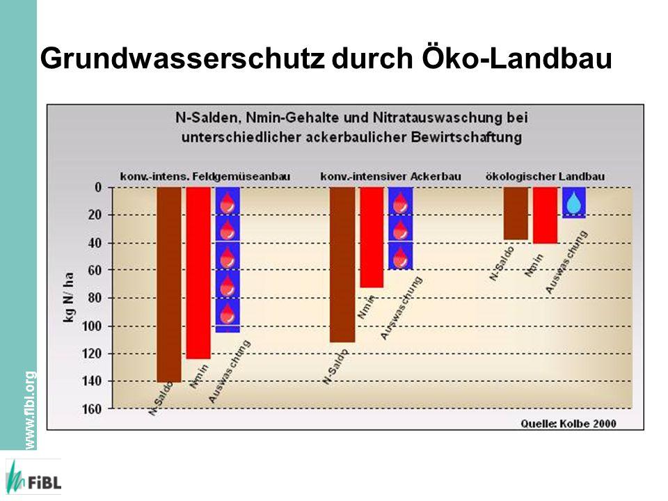 www.fibl.org Grundwasserschutz durch Öko-Landbau