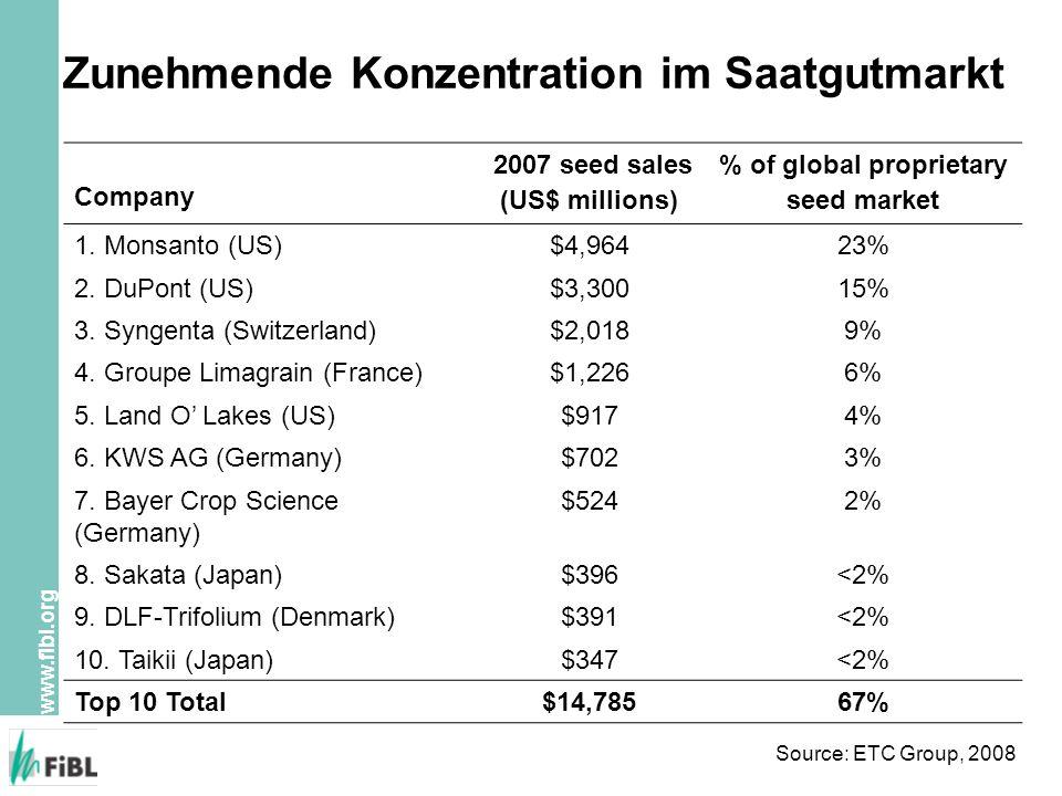www.fibl.org Zunehmende Konzentration im Saatgutmarkt Company 2007 seed sales (US$ millions) % of global proprietary seed market 1. Monsanto (US)$4,96