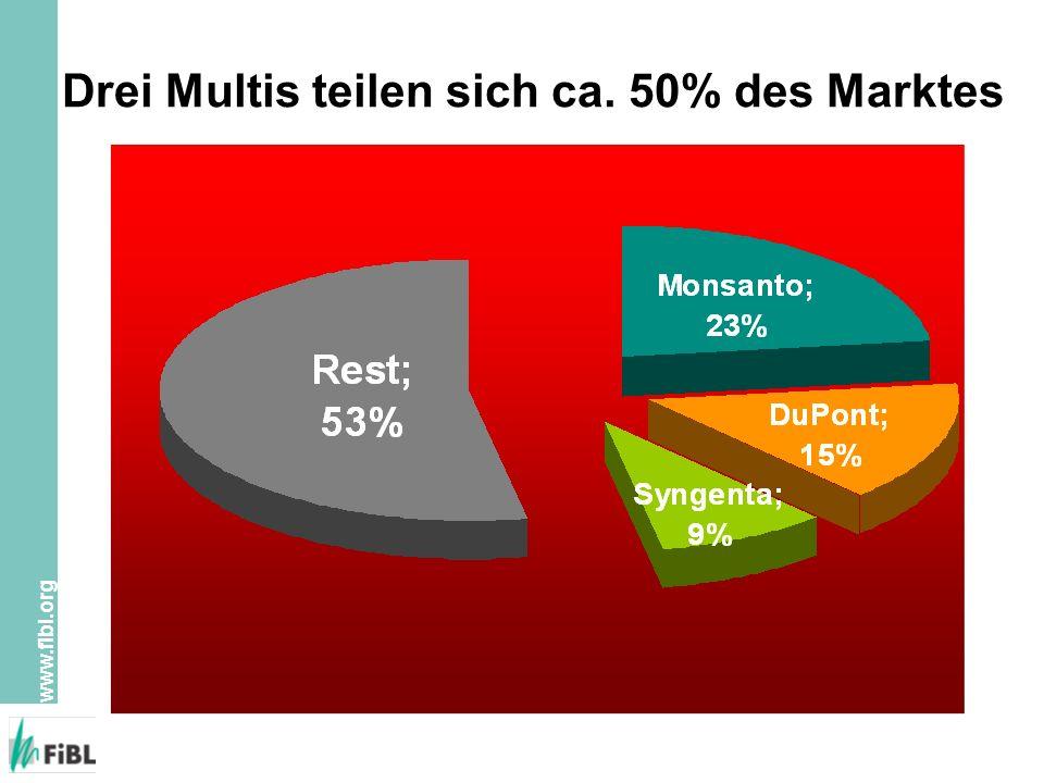 www.fibl.org Drei Multis teilen sich ca. 50% des Marktes