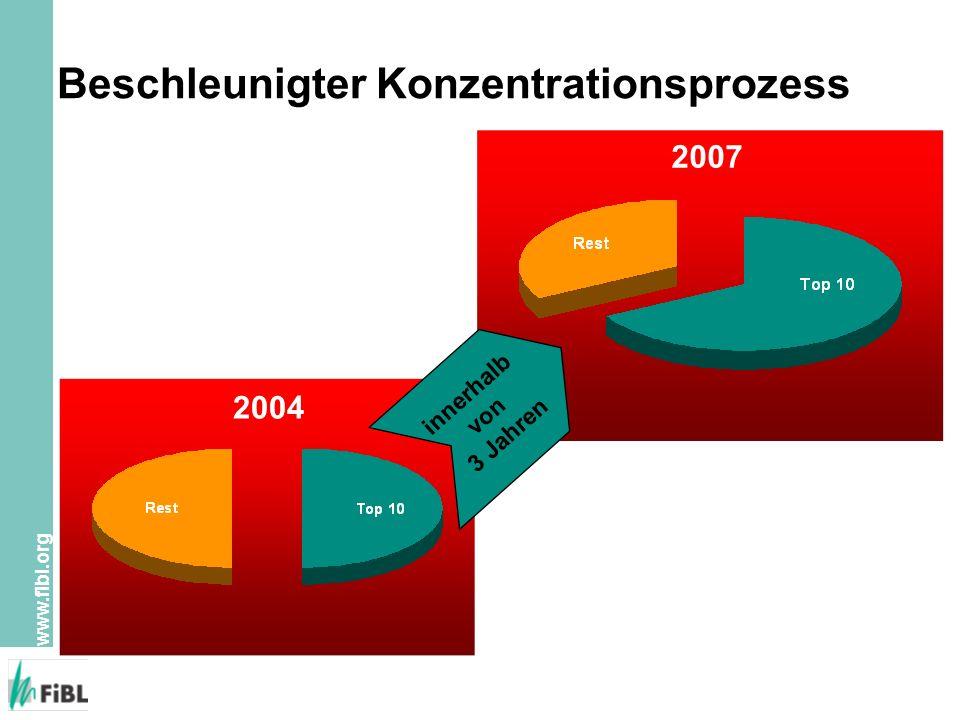 www.fibl.org Beschleunigter Konzentrationsprozess 2007 2004 innerhalb von 3 Jahren