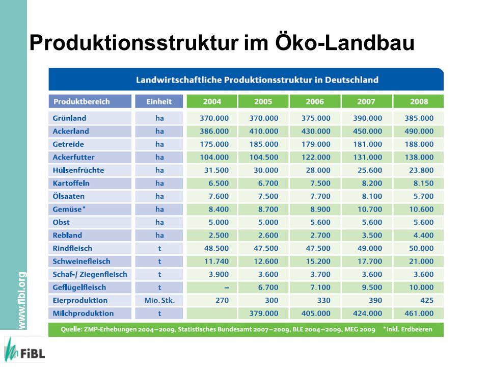 www.fibl.org Produktionsstruktur im Öko-Landbau