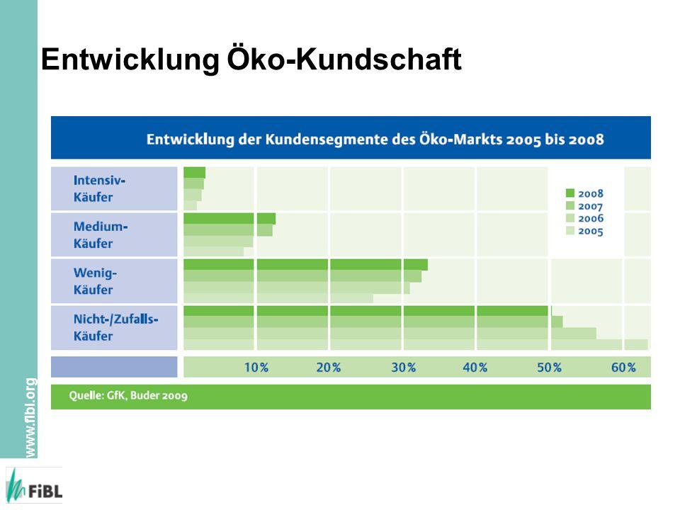 www.fibl.org Entwicklung Öko-Kundschaft