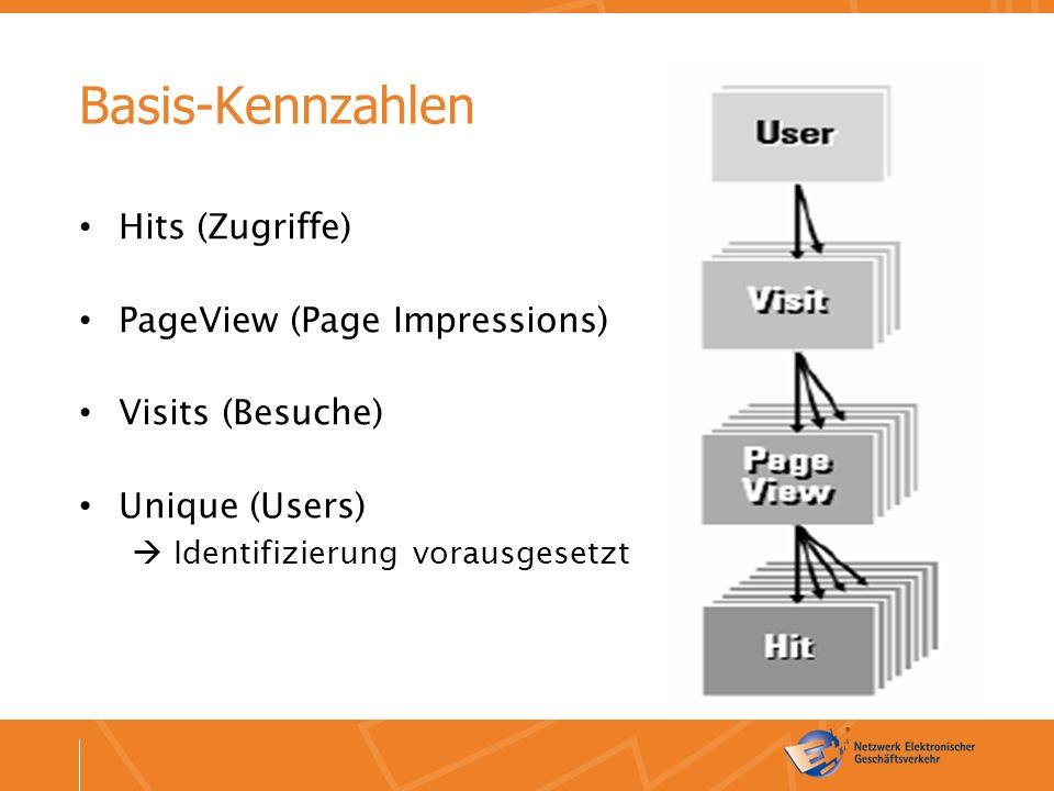 Basis-Kennzahlen Hits (Zugriffe) PageView (Page Impressions) Visits (Besuche) Unique (Users)  Identifizierung vorausgesetzt