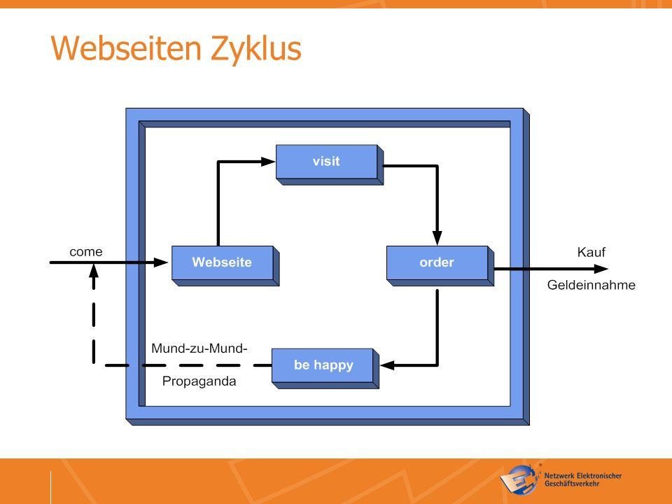 Webseiten Zyklus