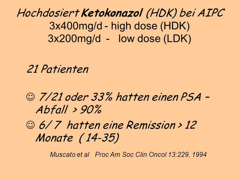 Hochdosiert Ketokonazol (HDK) bei AIPC 3x400mg/d - high dose (HDK) 3x200mg/d - low dose (LDK) 21 Patienten 7/21 oder 33% hatten einen PSA – Abfall > 90% J 6/ 7 hatten eine Remission > 12 Monate ( 14-35) Muscato et al Proc Am Soc Clin Oncol 13:229, 1994