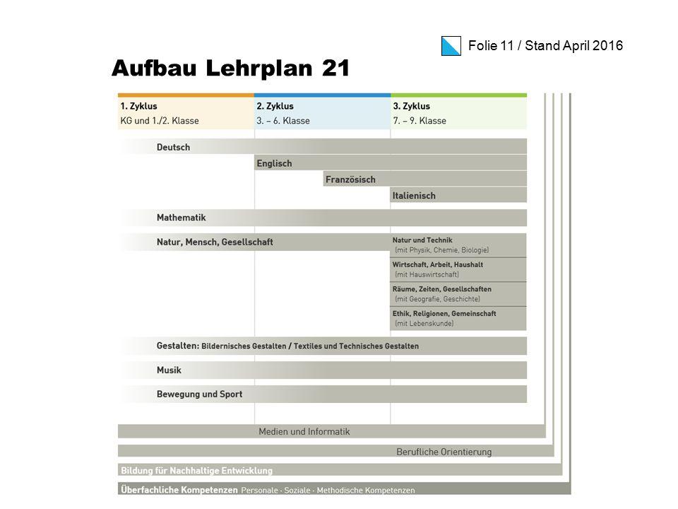Folie 11 / Stand April 2016 Aufbau Lehrplan 21
