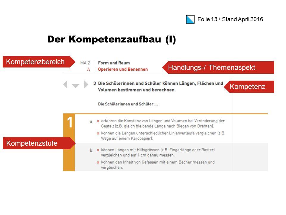 Folie 13 / Stand April 2016 Der Kompetenzaufbau (I) Kompetenzbereich Handlungs-/ Themenaspekt Kompetenzstufe Kompetenz