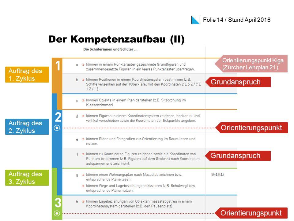 Folie 14 / Stand April 2016 Der Kompetenzaufbau (II) Auftrag des 2.